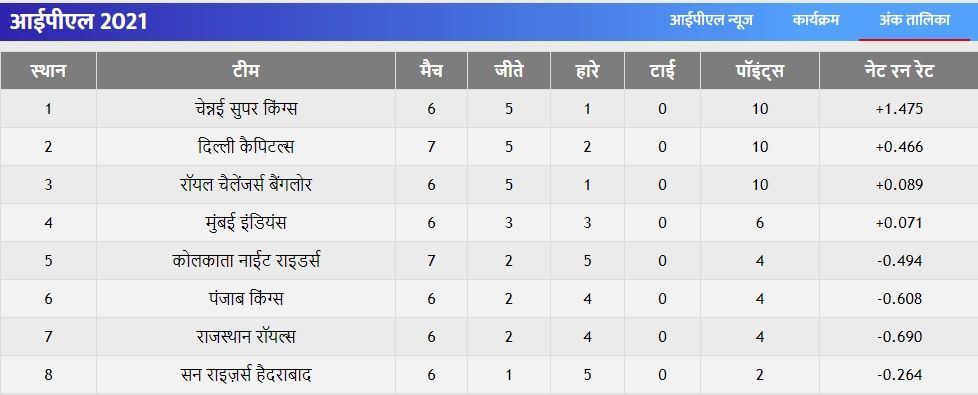 IPL 2021 Points table in Hindi