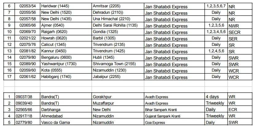 Indian Railways IRCTC special Trains list