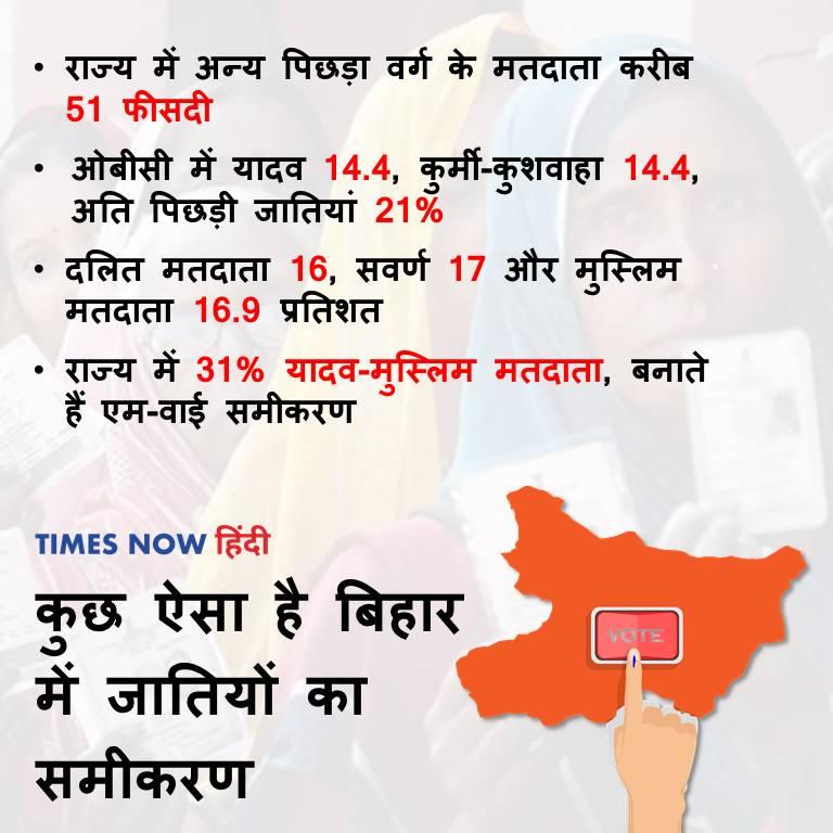 Bihar Polls