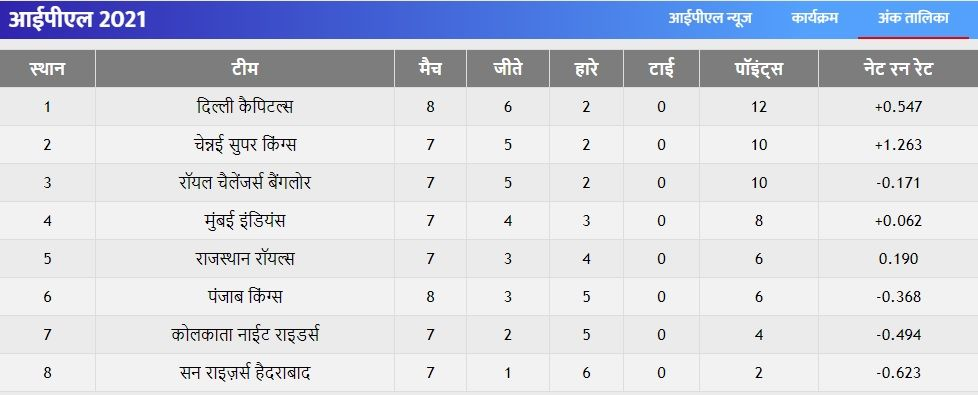 IPL 2021 Points Table 2nd May