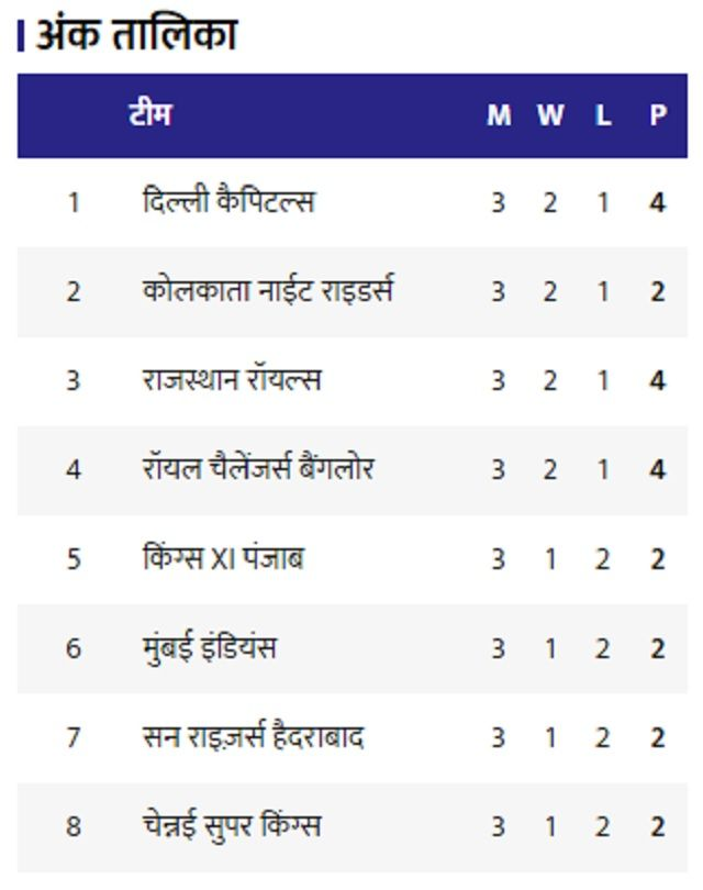 IPL 2020 Updated points table
